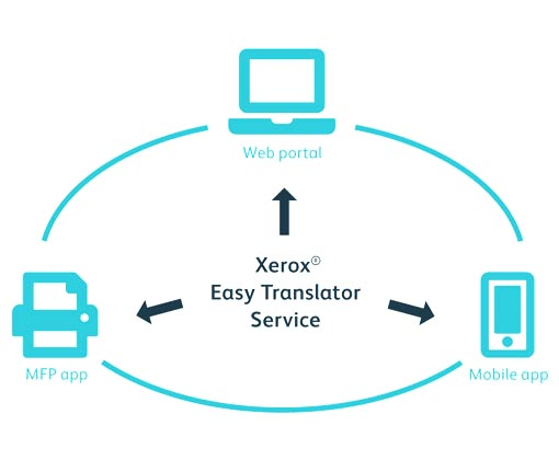 Easy Translator Service